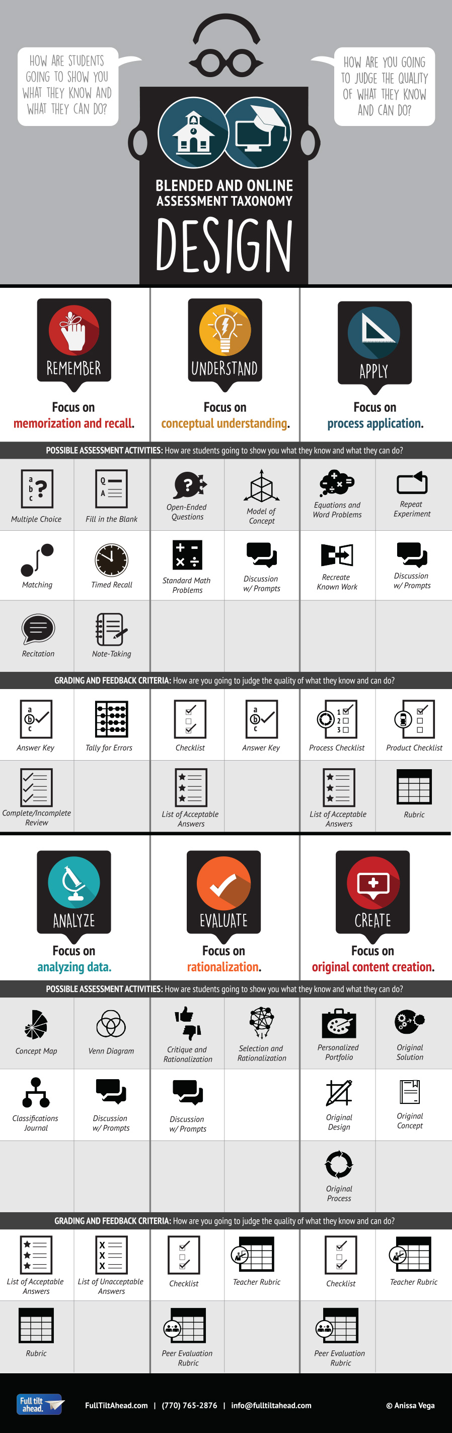 Designing Blended and Online Assessment Taxonomy: In the infographic, Blended and Online Assessment Taxonomy, we have organized types of activities that suit various levels of assessments (2001) starting with remember, understand, and apply in the first row. Assessment activities like matching, multiple choice, and word problems fall among these lower levels of learning. Grading and feedback criteria for these levels of learning are very objective and include answer keys and checklists. One key advantage of using assessments in these levels is that often grading and feedback criteria are objective enough to be computer automated in the blended or online environment. The second row of our infographic includes higher levels of active learning including analyze, evaluate, and create. Engaging curriculum whether face-to-face, blended, or online push student performances to these levels of learning; however, these assessments are less conducive to automated feedback systems as rubrics typically require intelligent judgment. The appropriate level of learning for any assessment should be determined by the learning objective(s).