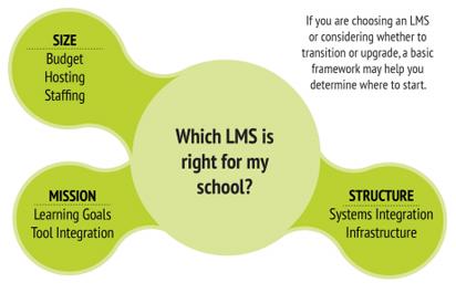 LMS Decision Chart