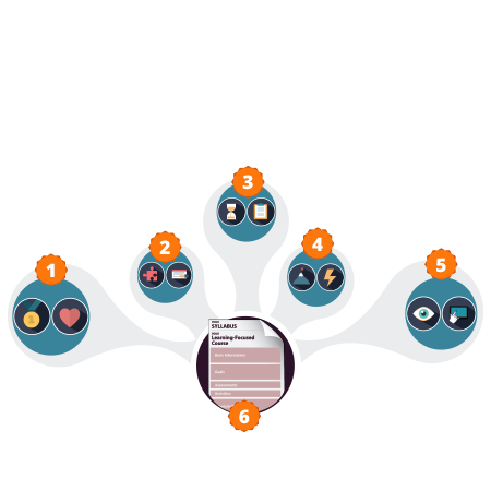 Dynamic Learning Environments