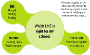 online learning decision framework